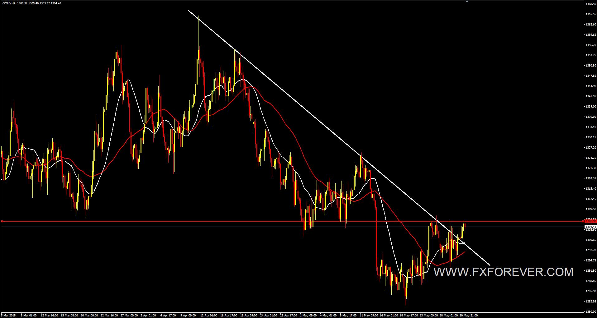 fxf-gold-prediction