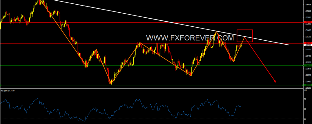 usdcad prediction