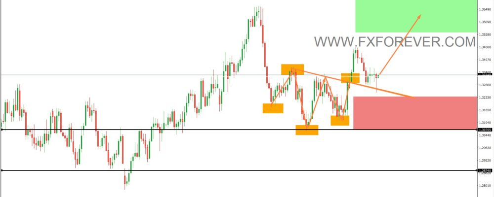 usd-cad-daily-chart