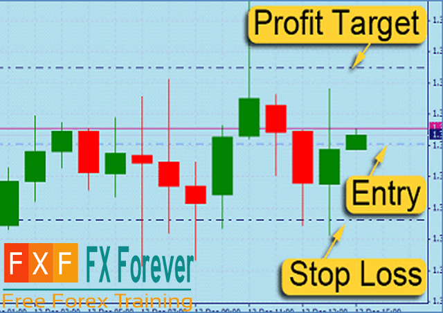 Stop loss definition forex форекс индикатор volume