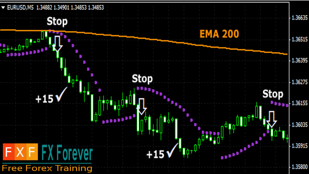 What is Scalping in Forex? - FX Forever