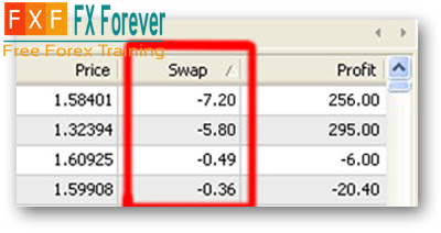 Forex swap calculator